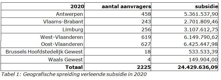 Subsidie kilometerheffing